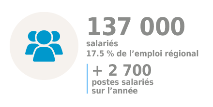 Commerce breton : nombre de salariés en 2017