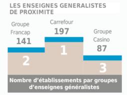Commerce breton : enseignes généralistes 2017